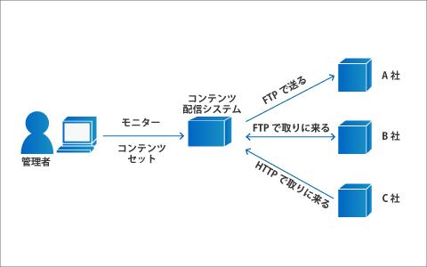 データ配信システム