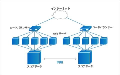 スコアのリアルタイム速報データ配信システム