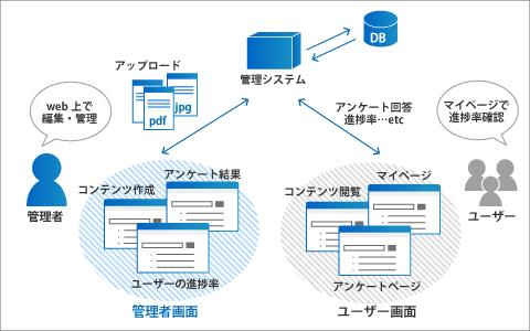 e-learningシステム