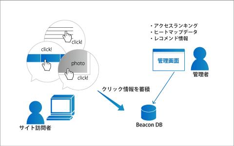 Beaconログ解析システム