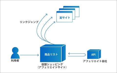 仮想ショッピングサイト(アフィリエイトサイト)の構築