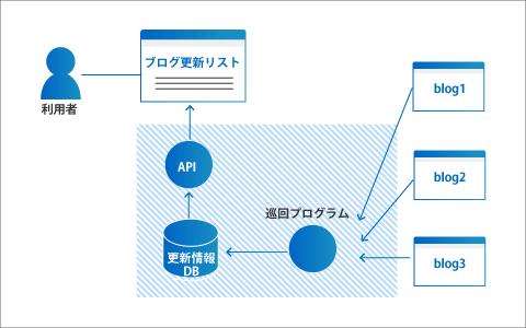 blog巡回システム